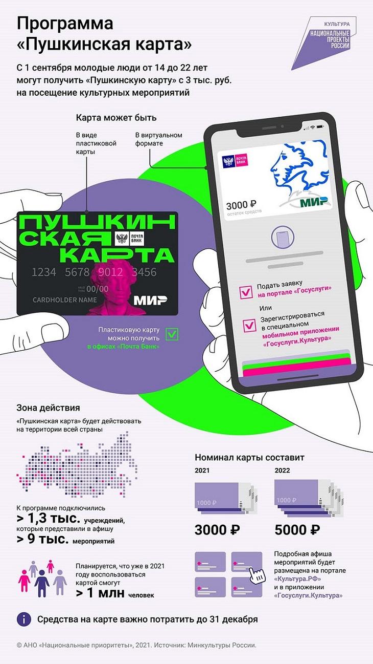 Пушкинская карта для молодежи - как получить и куда можно сходить